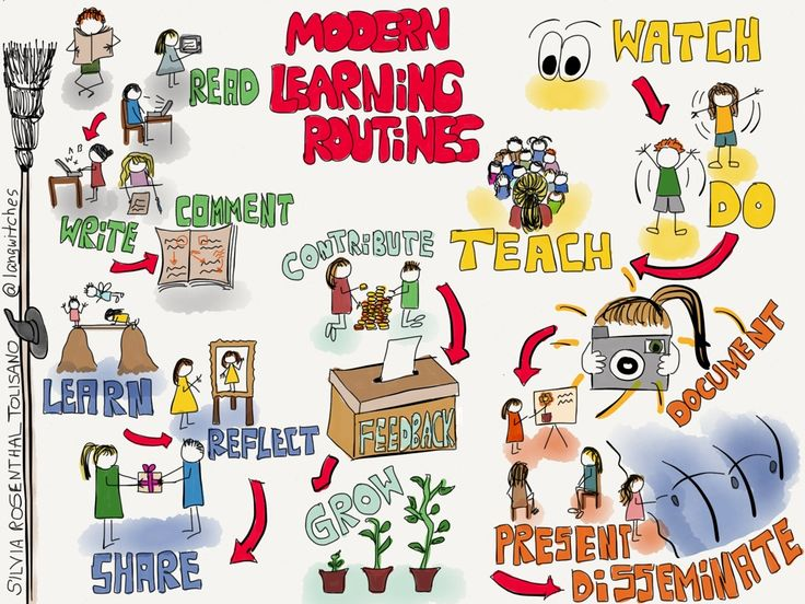 I have been a fan of Visible Thinking Routines which were developed by Project Zero from Havard, for a while now. I have used these routines with students, as blogging routines and in professional...