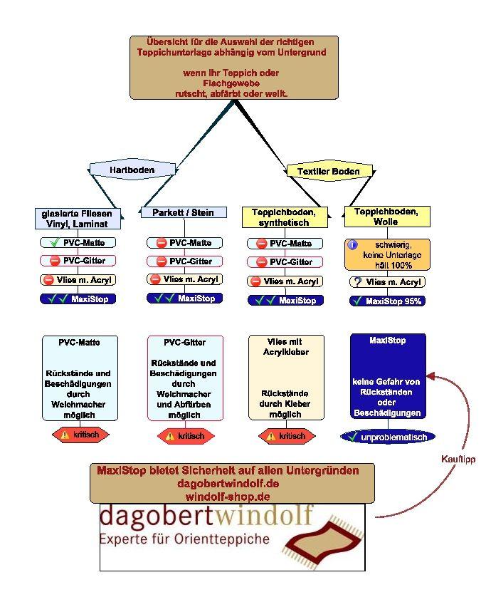 Infografik zur Auswahl von Teppichunterlagen
