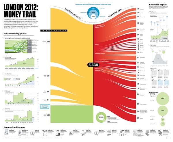 50 Infographics About The Olympics