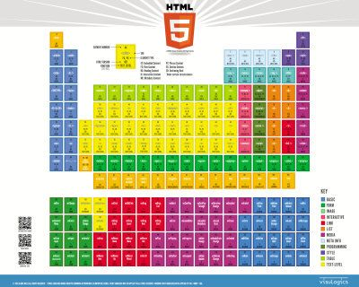 Alara Mills created this HTML5 Elements chart to aid herself and others in learning HTML5. Source: WebDesignerMag.co.uk
