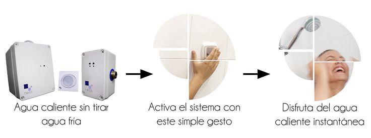 NESS es un sistema formado por tres partes o módulos independientes, que se comunican entre sí de manera inalámbrica: un módulo de bombeo, un módulo de bypass y un módulo pulsador. Solo es necesario disponer de un módulo de cada tipo para comenzar a disfrutar del agua caliente instantánea