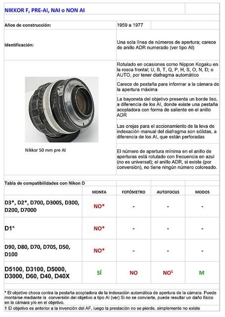 Listado de fichas de compatibilidades objetivos Nikkor con cámaras Nikon Digital