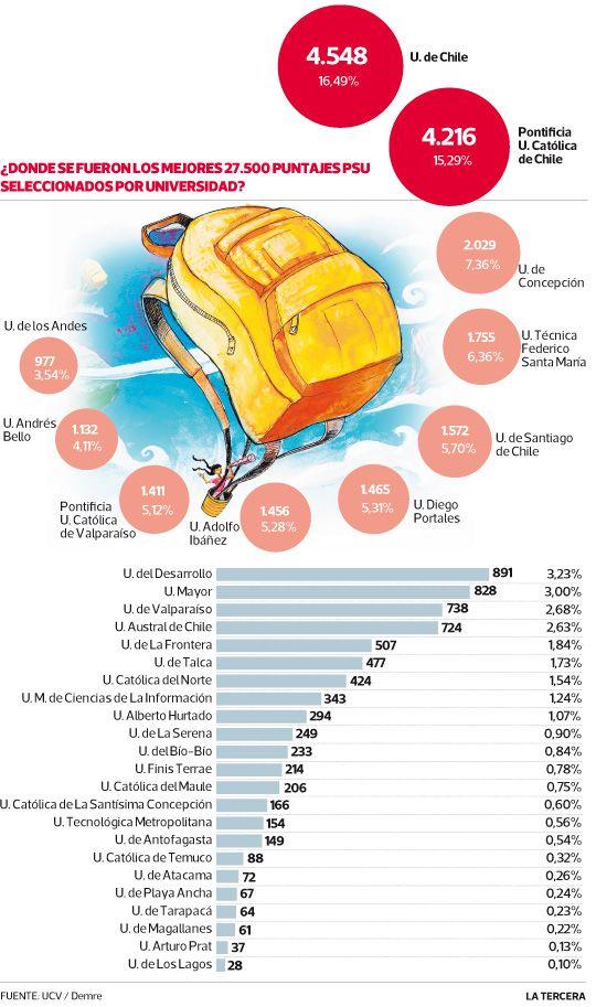 El 50% de los mejores puntajes PSU se concentra en cinco universidades.  #Chile enero 2014