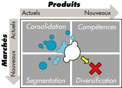 La fameuse matrice de Ansoff qui modélise les différentes trajectoires de croissance d'une entreprise
