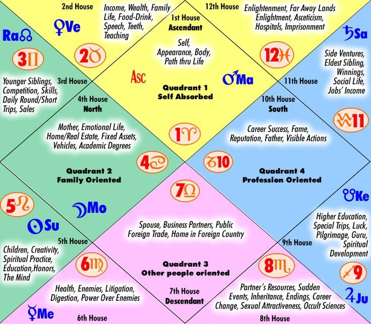The Houses In Vedic Astrology For More Access Our Professional