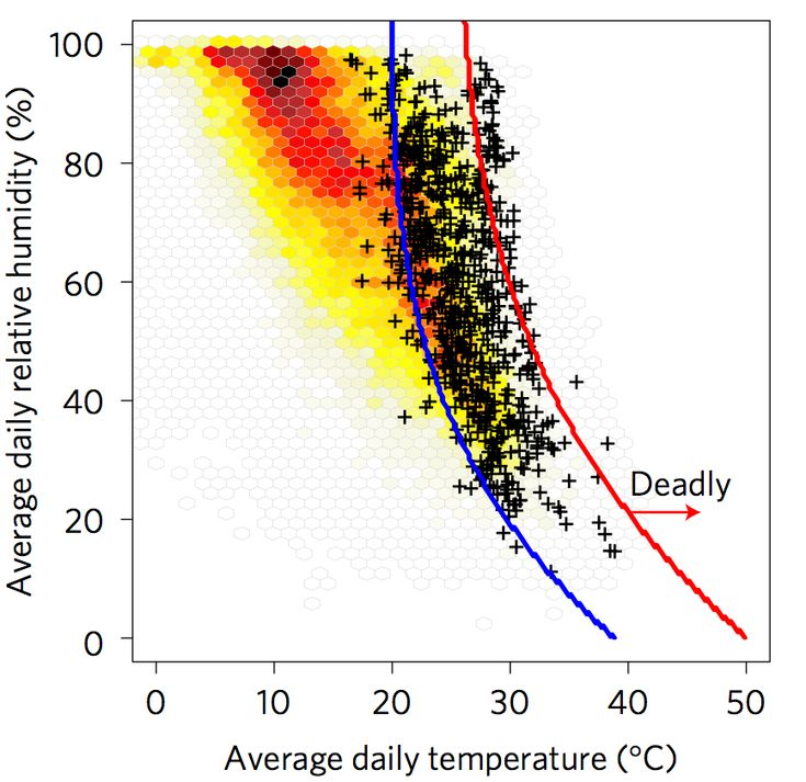 Heatwaves: Temperatures in the 20s can kill. Average daily surface air temperature and relative humidity during lethal heat events (black crosses) and during non-lethal heat event of equal duration from the same cities (the red to yellow shading indicates the number of such non-lethal events). The blue line broadly separates lethal and non-lethal heatwave events, but the red line is a conservative estimate beyond which all events were deadly. Source: Mora et al. (2017)