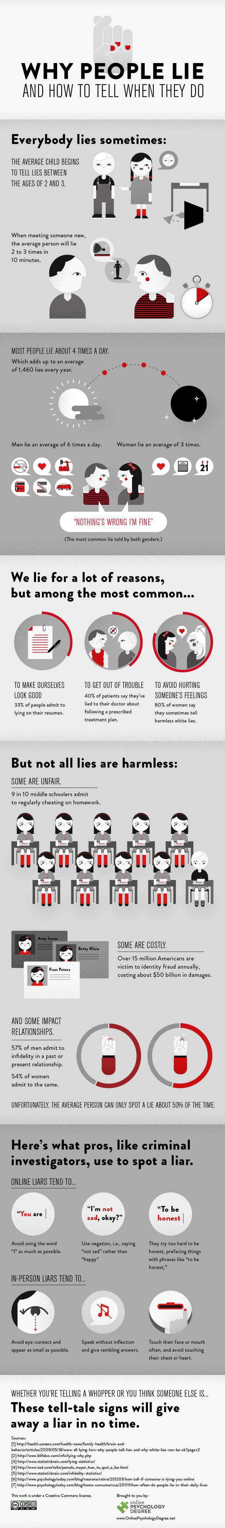 Infographic | 24 Nose Growing Statistics On Lying #infographics #graphics #digitalmedia #images #infogrphx