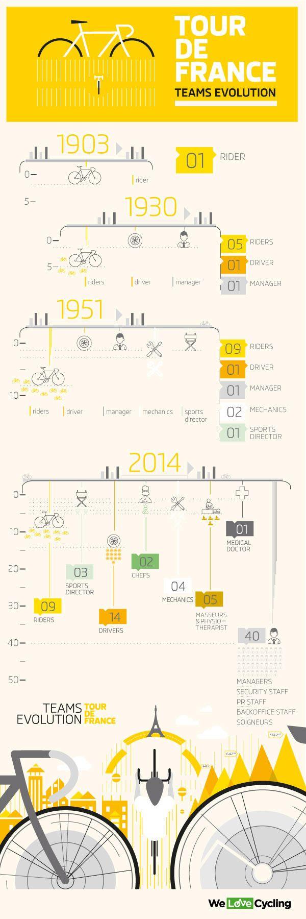 Tour de France Teams Evolution | Cycling Magazine