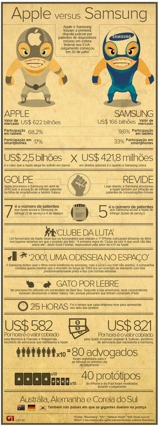 Infográfico: Apple vs Samsung