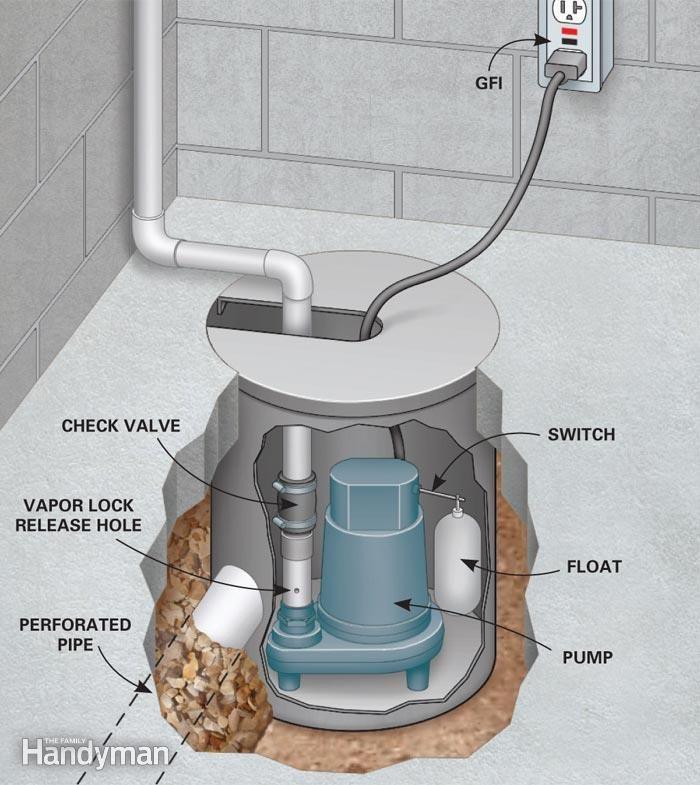 How To Waterproof A Basement: Install A Basement Drainage