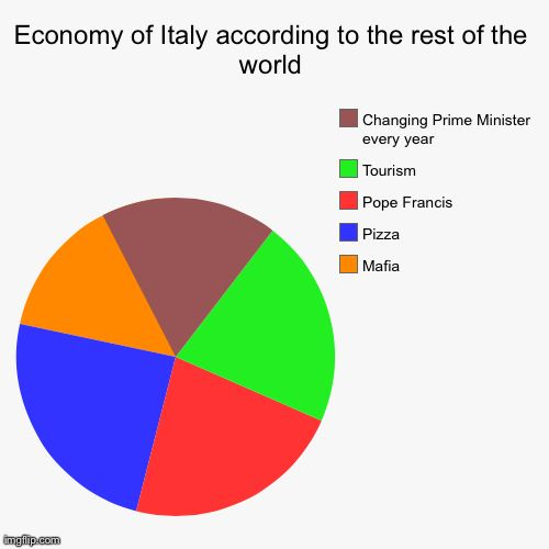 ... | image tagged in funny,pie charts | made w/ Imgflip pie chart maker