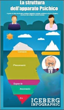 "Enjoy e-learning blog: #Infografica ""Es, Io, Super-Io "" (Clelia Mirra) http://my.visme.co/projects/b57c30"