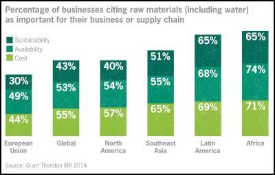 """The latest Grant Thornton International Business Report (IBR) survey reveals that New Zealand businesses are among the least concerned in the world about future access to raw materials.   Only five out of 34 countries surveyed demonstrated less concern than New Zealand about raw material access.  """"These findings tell us that businesses in New Zealand largely don't see any substantial threat to their supply of raw materials.""""   This is both interesting and concerning."""