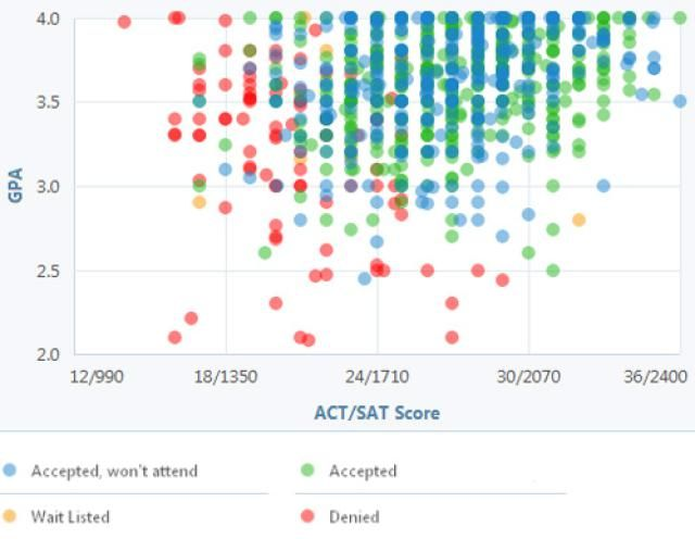 Best Advising Dashboard Images On   Tools Charts And