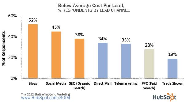 Cost per Lead by Lead Source: 2012 States, State Media, Average Cost, Leaded Cost, Cost 61, Social Media, Inbound Leaded, Costi Inbound Marketing, Blog Ideas