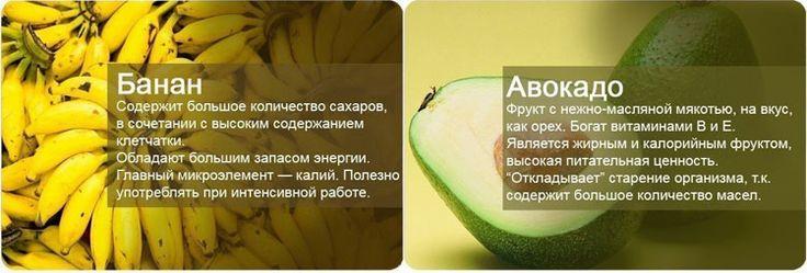 Польза фруктов банана и авокадо