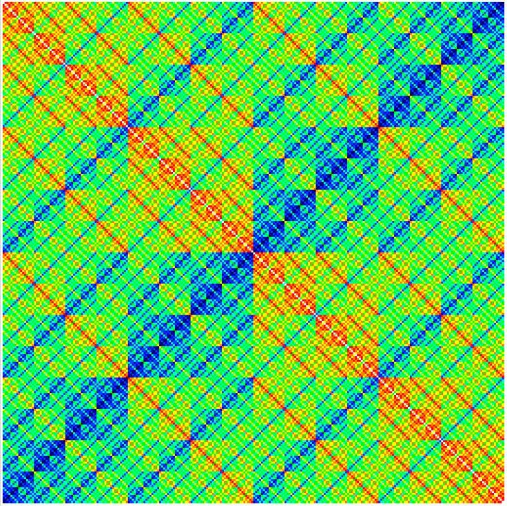 Visualisation of Hamming distances