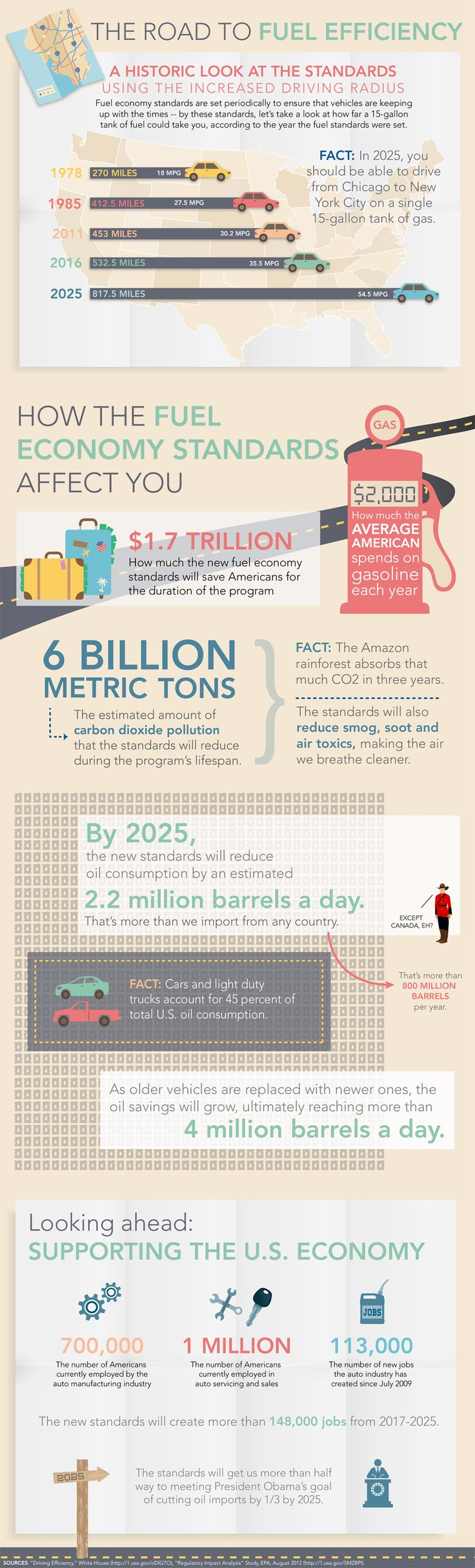 The road to fuel efficiency infographic