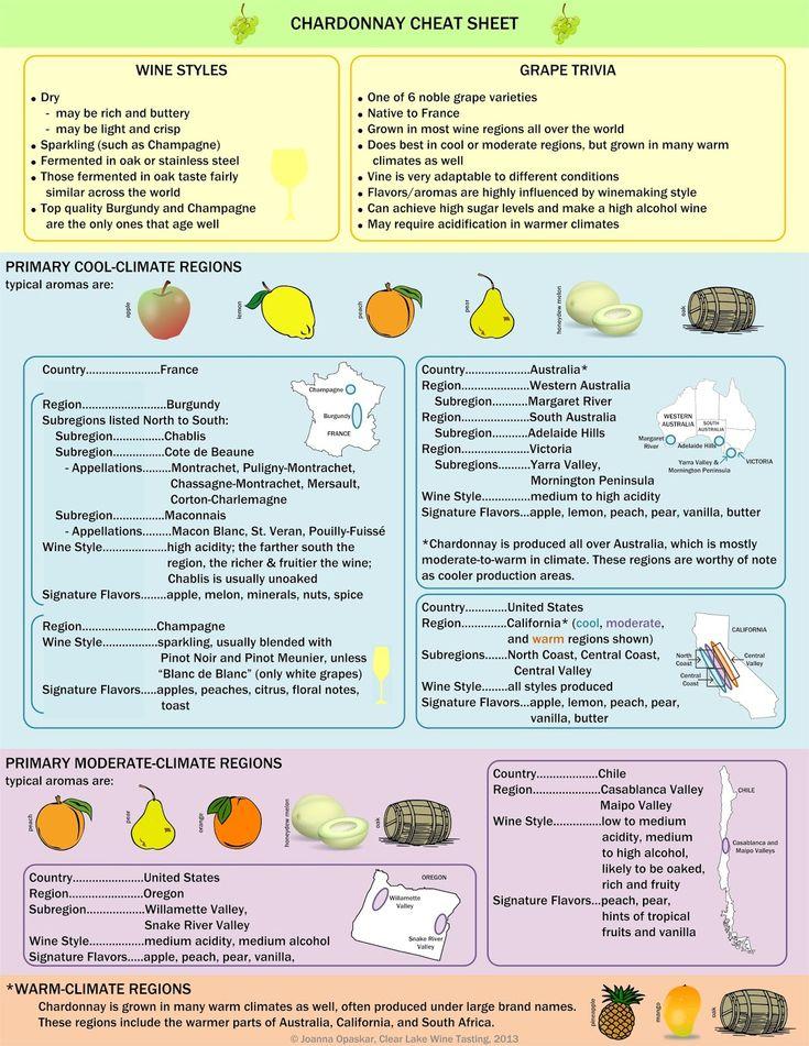 Clear Lake Wine Tasting: Chardonnay Cheat Sheet  #infografía #wine  www.avacationrental4me.com