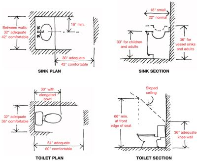 When remodelling a house it 39 s almost always possible to for What does spec home mean