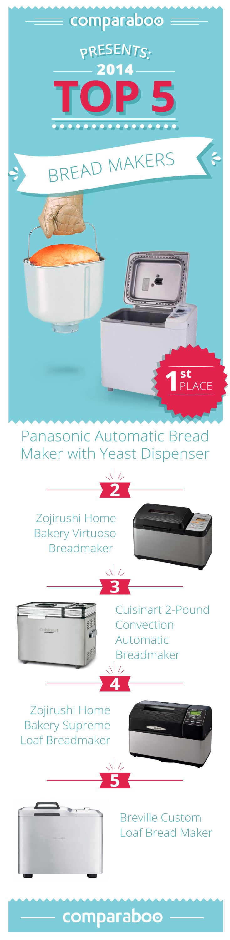There's nothing like fresh bread with the convenience of a bread maker. To help you find the best bread machine, we've compiled a list of the top bread makers on  Comparaboo #freshbread http://www.comparaboo.com//bread-makers