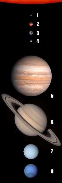 Planetas del Sistema Solar a escala y ordenados con respecto a su distancia con el Sol. Los planetas son: 1: Mercurio, 2: Venus, 3: Tierra, 4: Marte, 5: Júpiter, 6: Saturno, 7: Urano, 8: Neptuno.