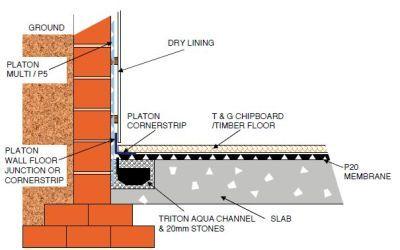 Typical wall/floor detail below ground
