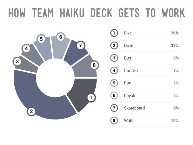 Sample pie chart created with Haiku Deck using the Orwell Theme