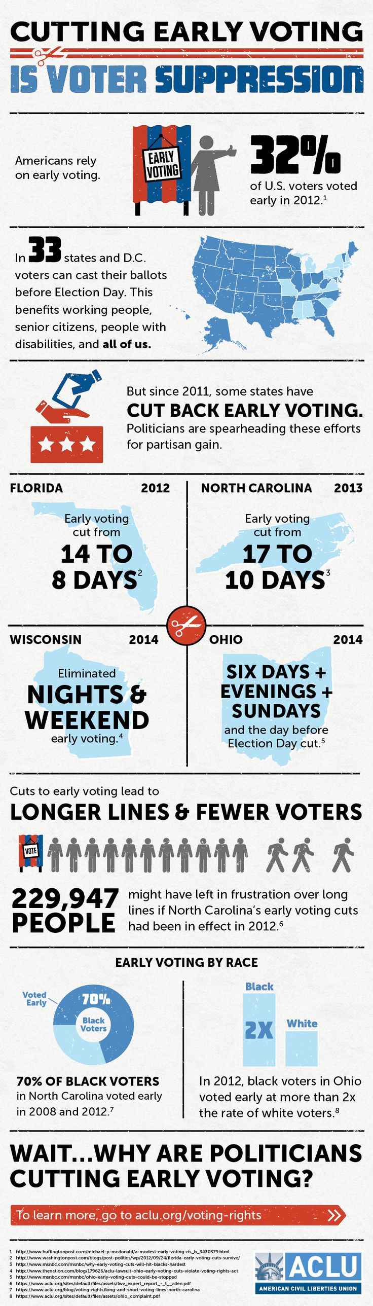 Cutting Early Voting is Voter Suppression (an #infographic from the ACLU)