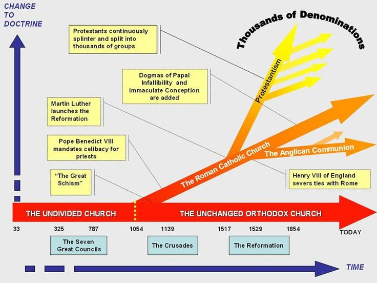 Timeline of the Orthodox Church