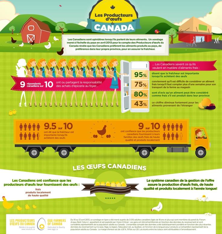 Saviez-vous que 95 % des Canadiens disent que la fraîcheur est importante lorsqu'ils achètent des oeufs? Pour en apprendre davantage :