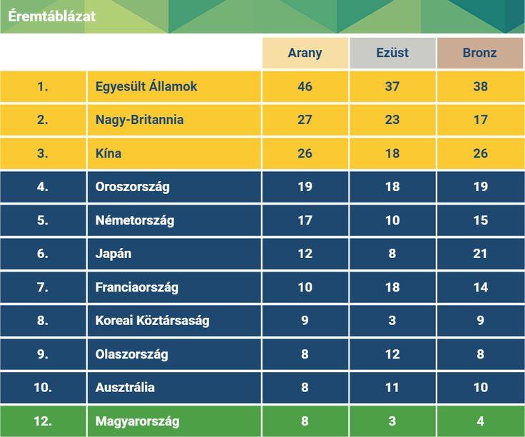 Rio 2016: 12. lett Magyarország az éremtáblázaton | Olimpia2016