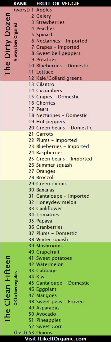 The Dirty Dozen and the Clean Fifteen<--I don't even know what this MEANS...