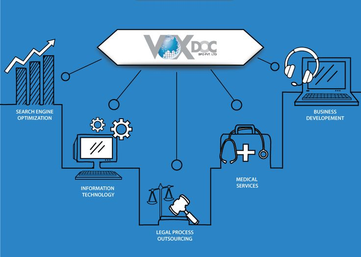 VoxDoc is an IT- BPO service provider located in Kochi, the hub of outsourcing works. Our team of experienced professionals is working not just to give high-level customer satisfaction and benefits, but also to strengthen you financially and help you to excel in your industry domain.   #‎VoxDoc‬ ‪#‎associate‬ ‪#‎uaeexchange‬ ‪#‎IT‬ #webDevelopment #webDesigen #MobileApp #SEO ‪#‎Legal‬ ‪ #LPO #‎Medical‬ ‪#MedicalCoding #MedicalBilling #BusinessDevelopment #BPO #‎outsourcing‬ #OutsourceToIndia
