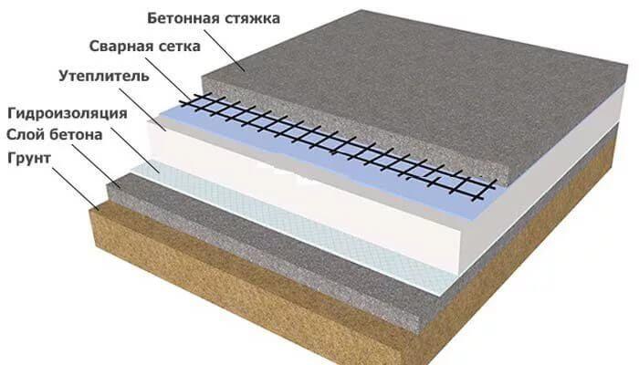 марка бетона для плиты по грунту