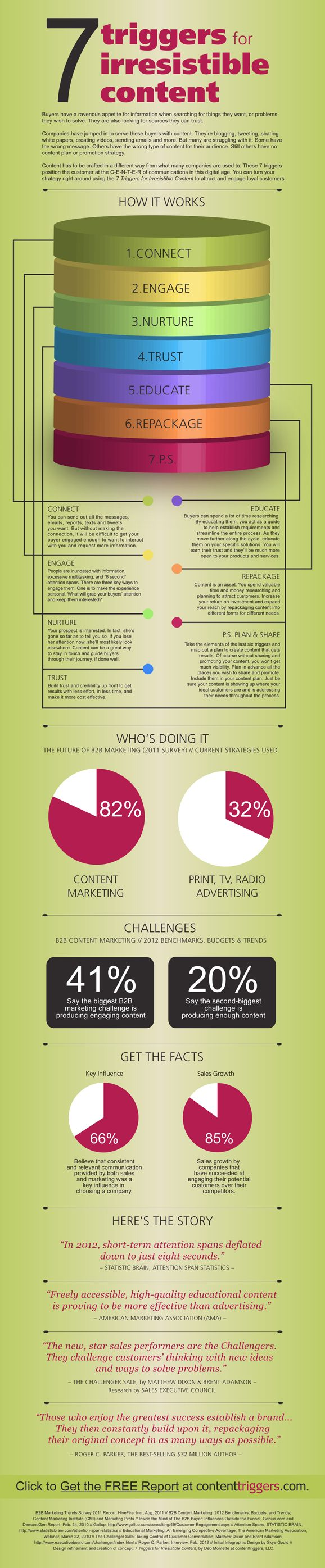 "A quick peak at ""7 Triggers for Irresistible Content."" [Infographic]  by Contenttriggers."