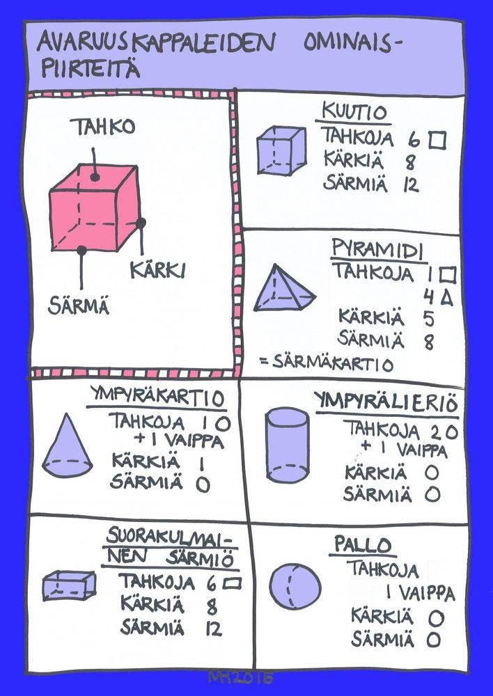 Avaruuskappaleiden ominaispiirteitä.