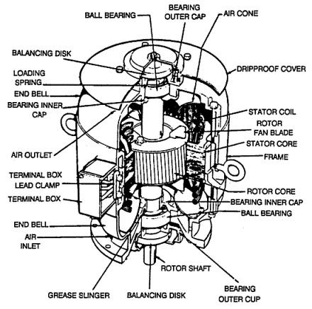 167a9c1d52e681cb97b79b02cedcdb4a electric motor motors 116 best images about super doobie on pinterest laptops, home,3 Phase Wiring Diagram Critique