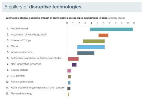 Gobierno Corporativo - 12 tecnologías que transforman la economía