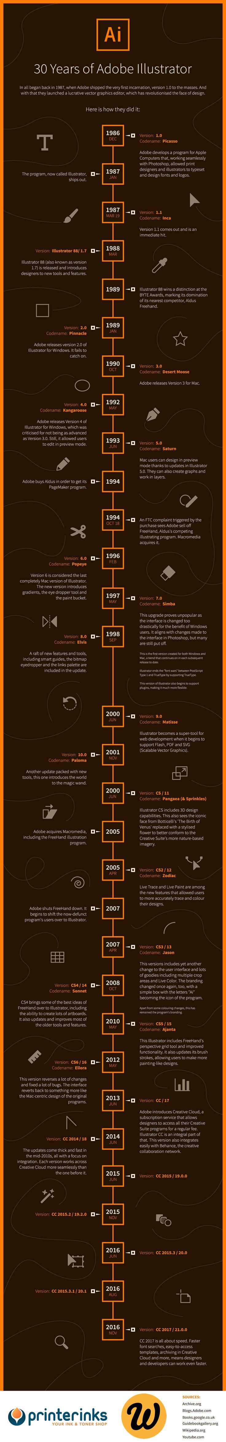 [#Infographie] Retour sur les 30 ans d'#Adobe #Illustrator
