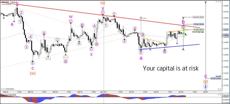 GBP/USD Zigzag Challenges 1.25 Resistance Level  - Your capital is at risk