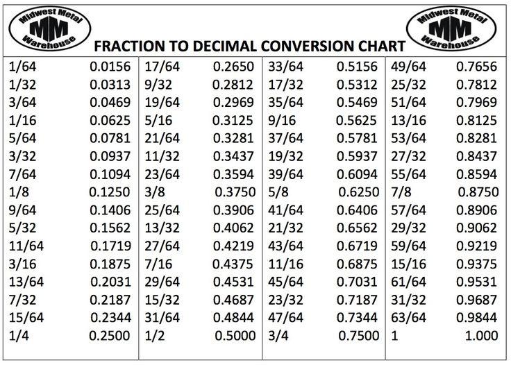 Best 25+ Decimal Conversion Ideas On Pinterest | Fraction Chart, Fraction  Table And Decimal Chart