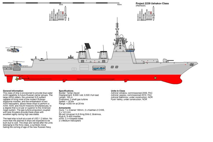 Modern Ship Design : Modern battleship design joined sat sep
