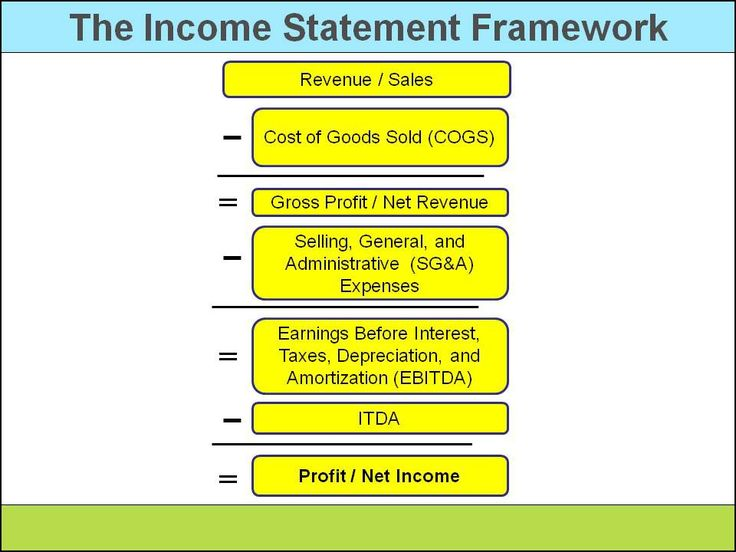 16 best Sustainability Value Chains images on Pinterest - components of an income statement
