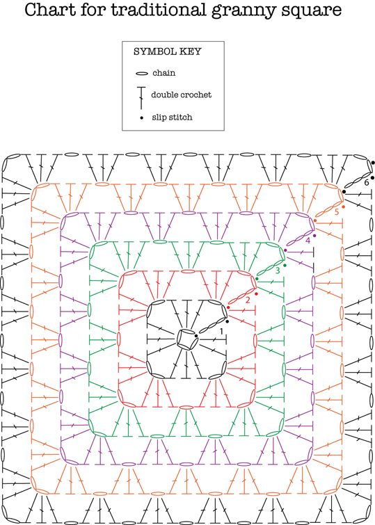 chart for traditional granny square