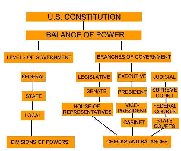 Best Teaching Government Ideas On Pinterest Government - Us government tree map