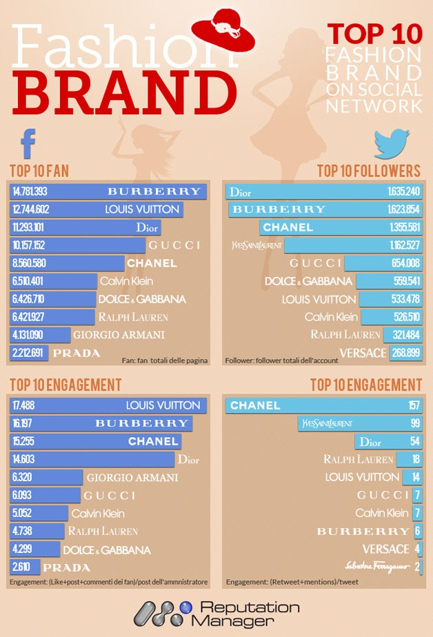 Ecco quali sono i Fashion Brands più social del web [Infografica]