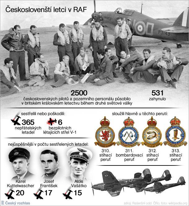Čechoslováci v RAF
