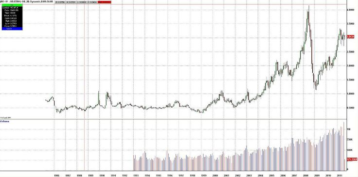 Heating Oil Futures Prices — Historical Chart