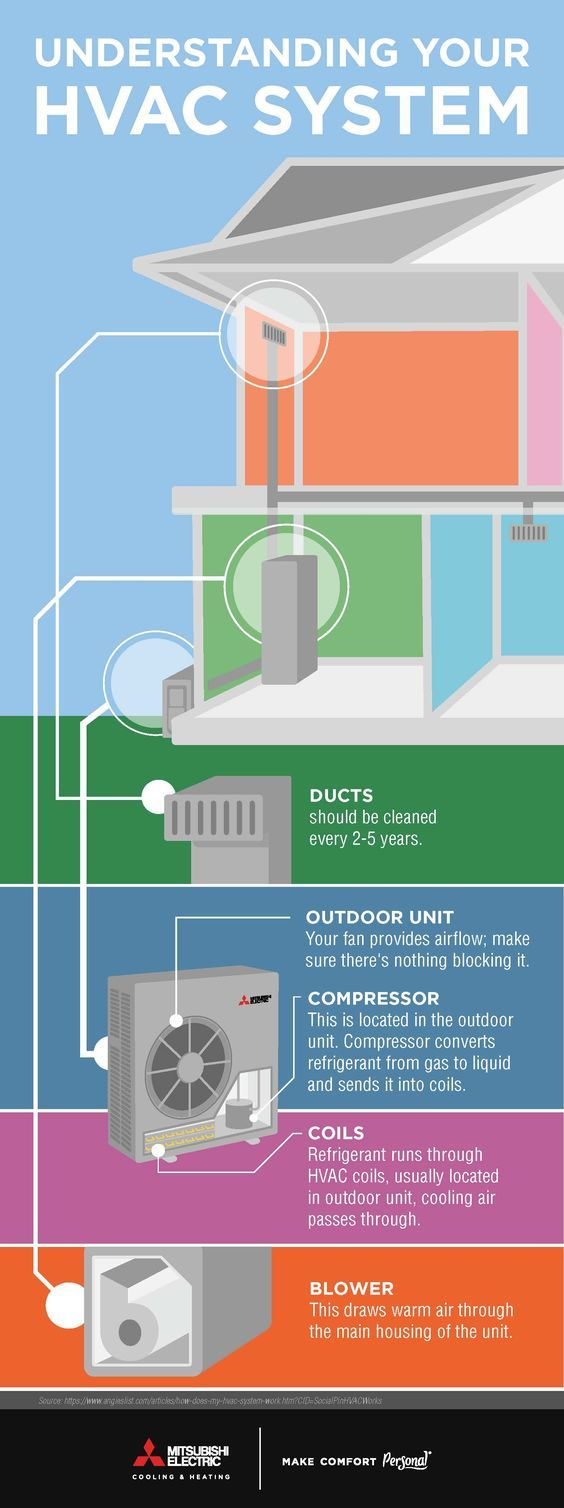 The 233 best HVAC images on Pinterest | Air conditioning units ...